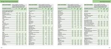 Kalorien Tabelle
